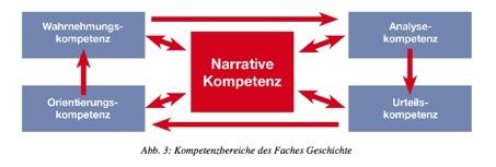 Quelle: Bildungsstandards und Inhaltsfelder Das neue Kerncurriculum für Hessen Sekundarstufe I – Gymnasium; Herausgeber: Hessisches Kultusministerium, 2011